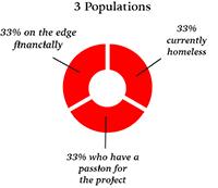 populations-small